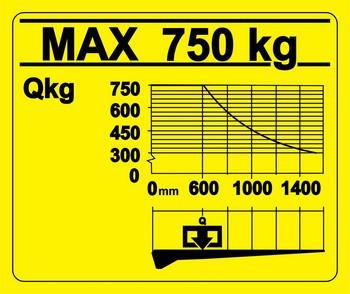 Диаграмма грузоподъемности лифта 750 kg/1400 mm